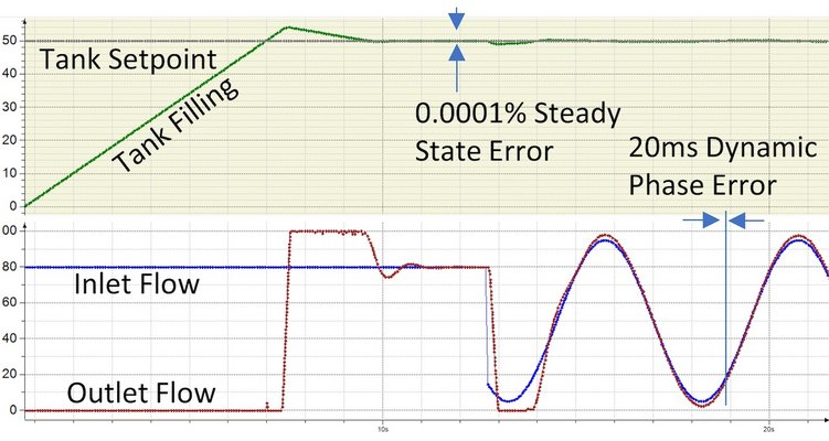 Second order control loop steady state and dynamic response may provide a higher loop gain