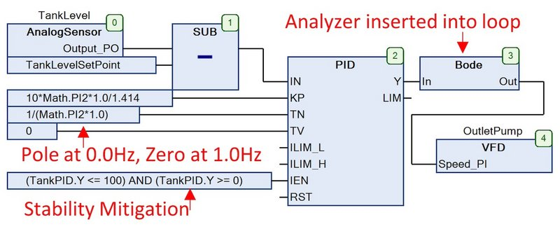The Bode loop analyzer shows a second order control loop