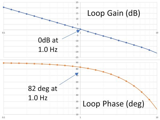 A first order control loop Bode analysis find the poles and zeros of the control loop