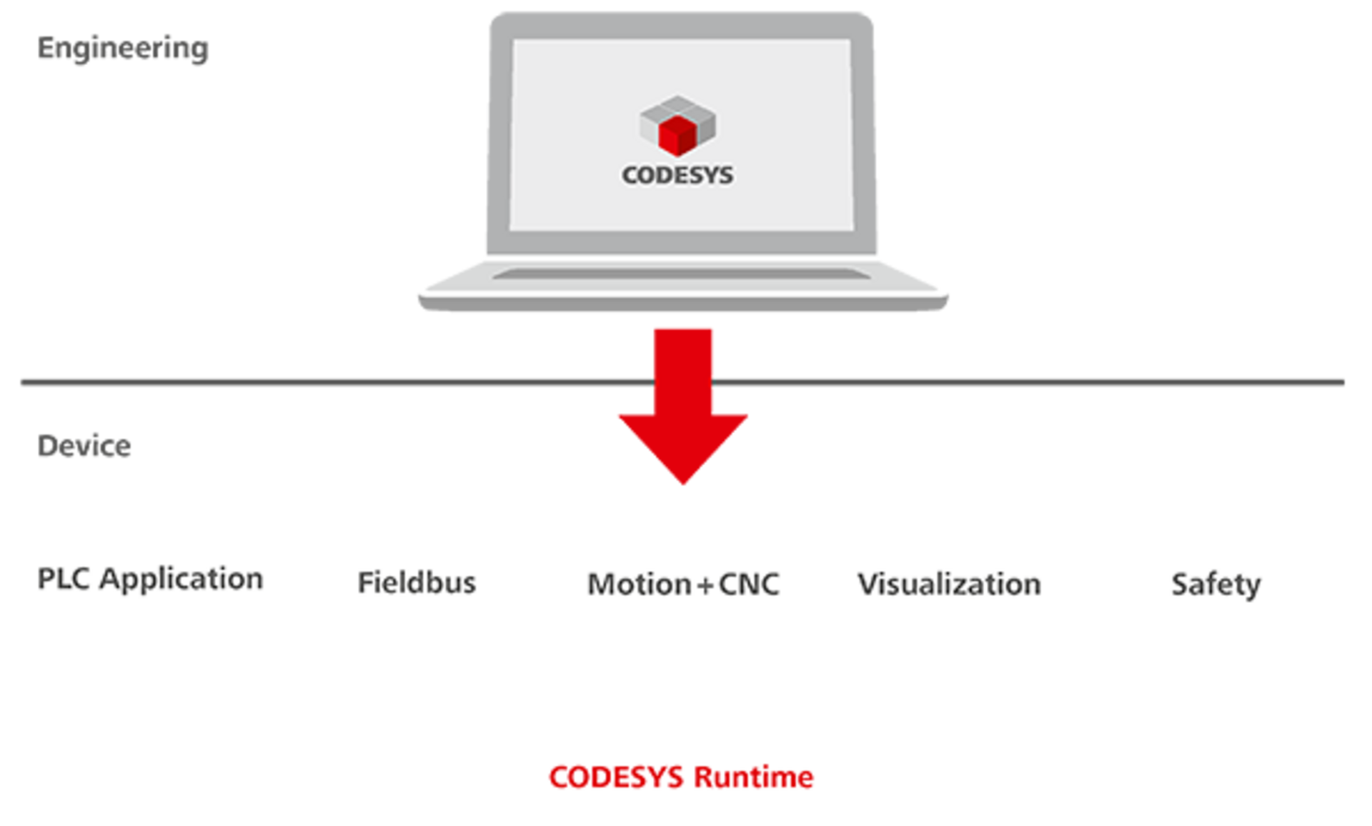 CODESYS Control: Runtime system for IEC 61131-3 PLCs - CODESYS