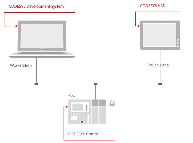 CODESYS HMI Visualization software for PCs regardless of – Hmi Developer