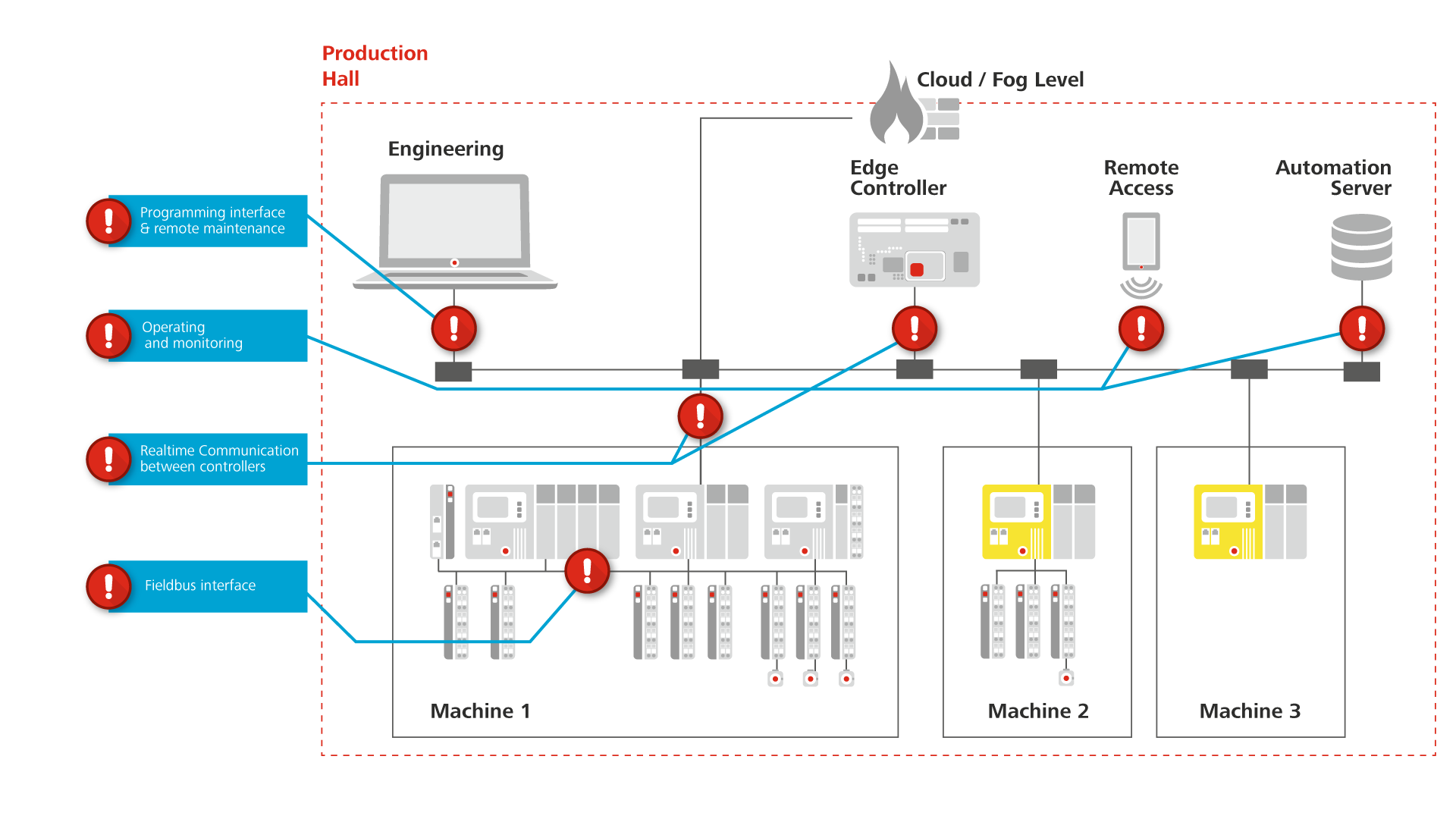 Codesys Security Networkdiagramtypicalserverrackdiagrampng However Numerous Product Features In Help Reduce The Dangers Of Typical Attack Scenarios Or Even Prevent Them Altogether